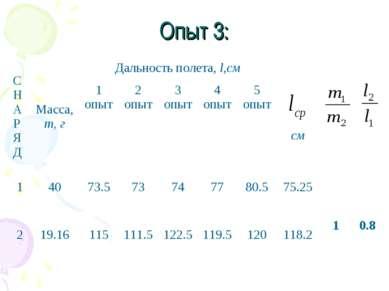 Опыт 3: С Н А Р Я Д Масса, m, г Дальность полета, l,см см 1 опыт 2 опыт 3 опы...