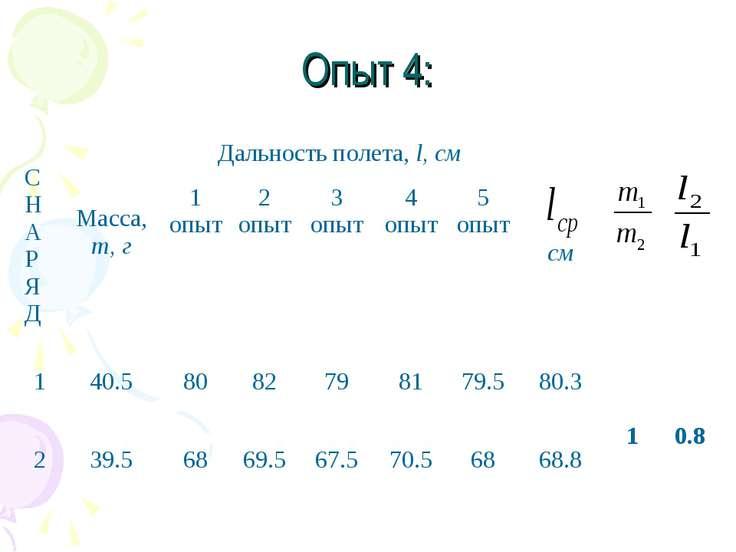 Опыт 4: С Н А Р Я Д Масса, m, г Дальность полета, l, см см 1 опыт 2 опыт 3 оп...