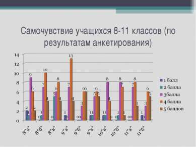 Самочувствие учащихся 8-11 классов (по результатам анкетирования)