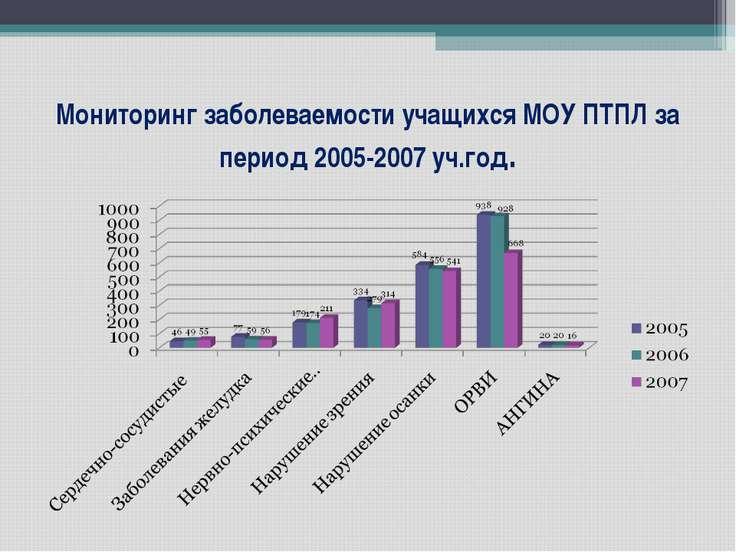 Мониторинг заболеваемости учащихся МОУ ПТПЛ за период 2005-2007 уч.год.