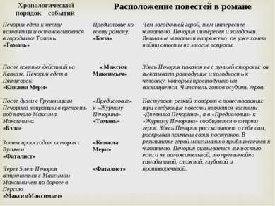 Хронологический порядок событий Расположение повестей в романе Печорин едет к...