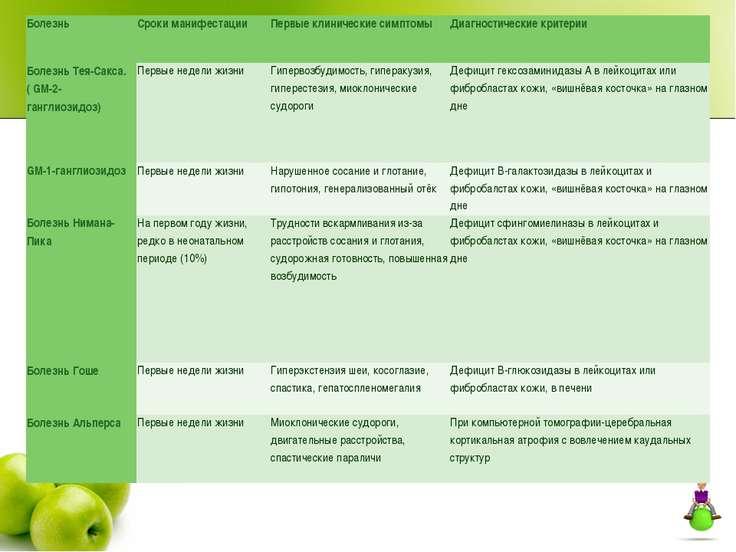 Болезнь Сроки манифестации Первые клинические симптомы Диагностические критер...