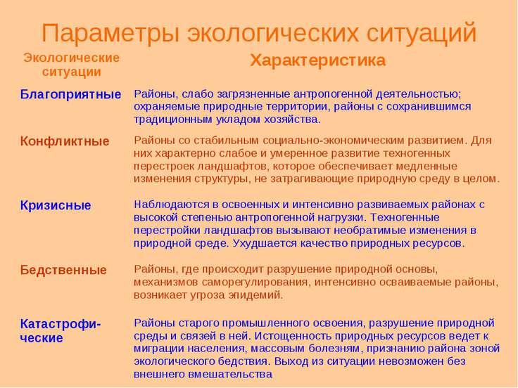Параметры экологических ситуаций Экологические ситуации Характеристика Благоп...