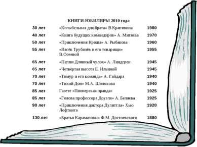 КНИГИ-ЮБИЛЯРЫ 2010 года 30 лет «Колыбельная для брата» В.Крапивина 1980 40 ле...