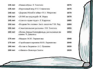 135 лет «Новая азбука» Л. Толстого 1875 135 лет «Вересковый мёд» Р.Л. Стивенс...