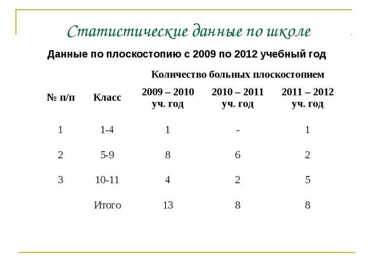 Данные по плоскостопию с 2009 по 2012 учебный год Статистические данные по шк...