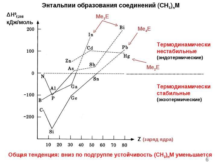 * Энтальпии образования соединений (CH3)nM Общая тенденция: вниз по подгруппе...