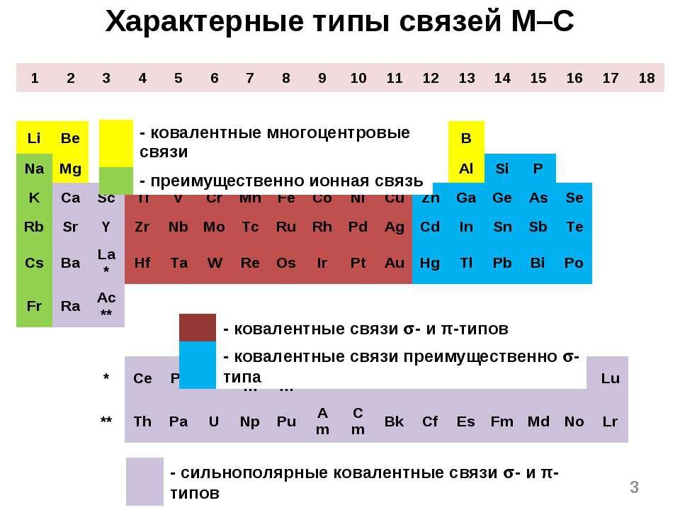 Характерные типы связей M–C * 1 2 3 4 5 6 7 8 9 10 11 12 13 14 15 16 17 18 H ...