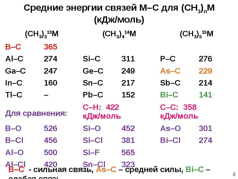 B–C - сильная связь, As–C – средней силы, Bi–C – слабая связь * Средние энерг...
