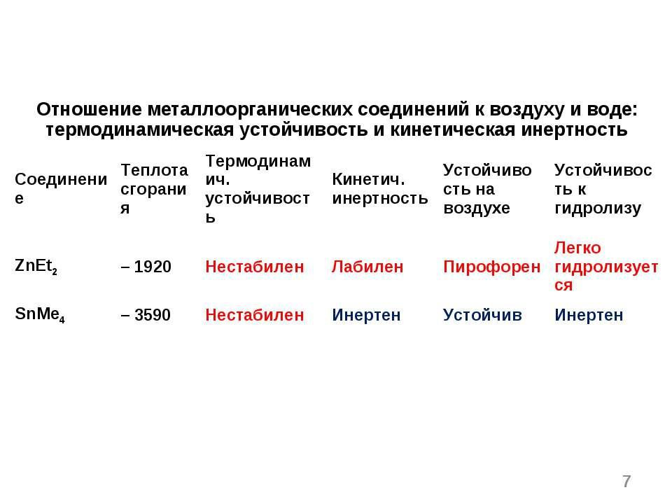 * Отношение металлоорганических соединений к воздуху и воде: термодинамическа...
