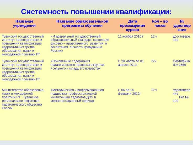 Системность повышении квалификации: Название учреждения Название образователь...