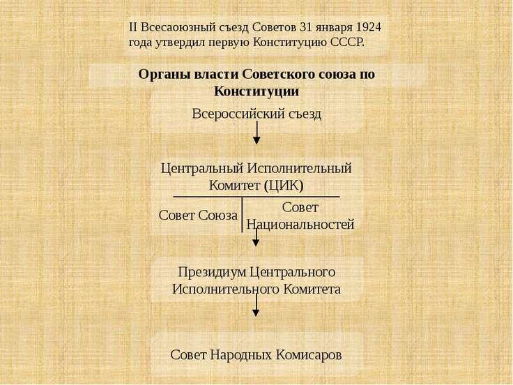 Всероссийский съезд Совет Народных Комисаров Президиум Центрального Исполните...