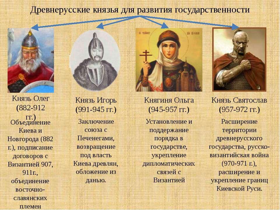 Древнерусские князья для развития государственности Князь Олег (882-912 гг.) ...