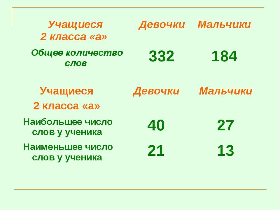 Учащиеся 2 класса «а» Девочки Мальчики Общее количество слов 332 184 Учащиеся...