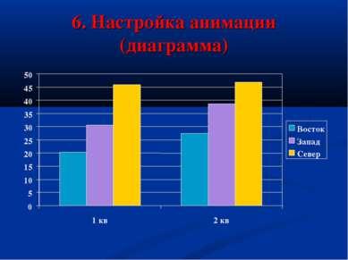 6. Настройка анимации (диаграмма) 0 5 10 15 20 25 30 35 40 45 50 1 кв 2 кв Во...