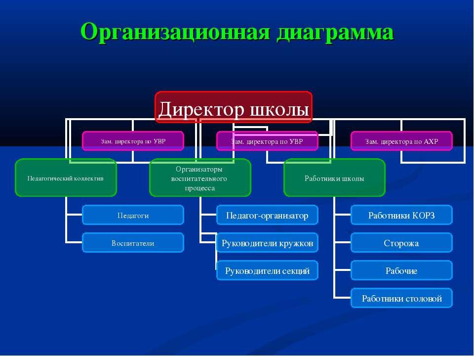организационная диаграмма компании