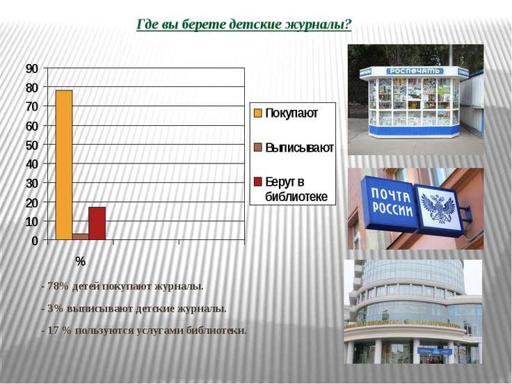 - 78% детей покупают журналы. - 3% выписывают детские журналы. - 17 % пользую...