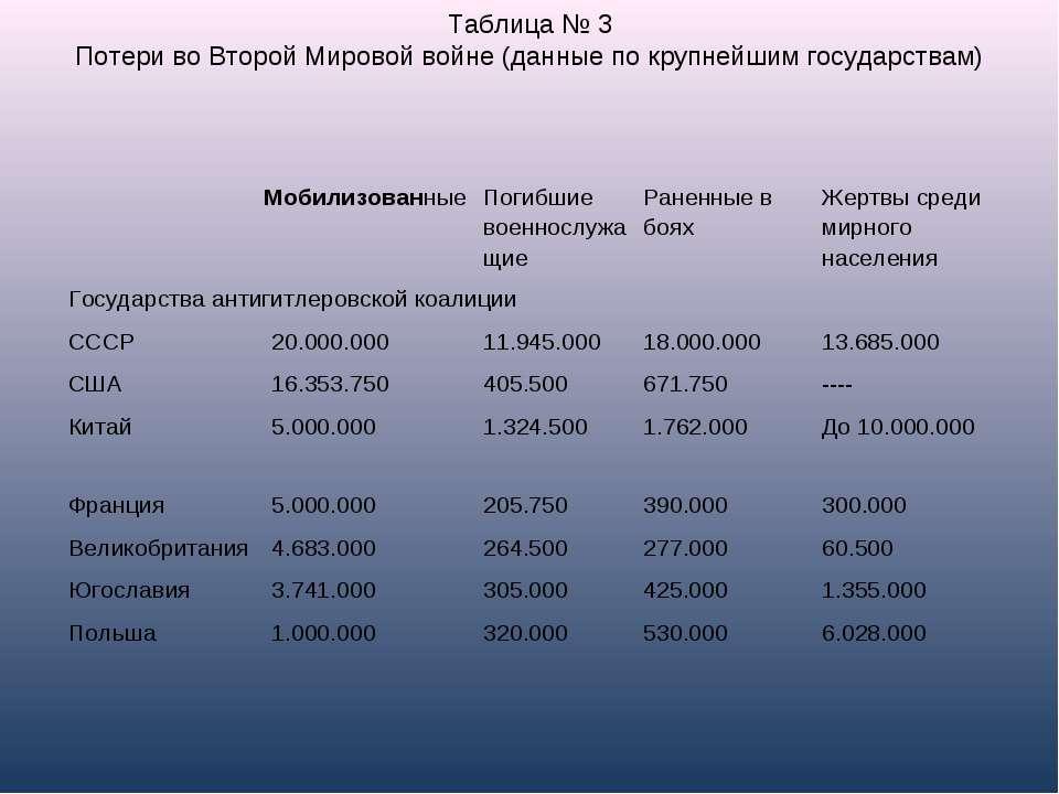 Таблица № 3 Потери во Второй Мировой войне(данные по крупнейшим государствам...