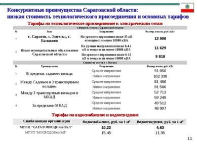 * Тарифы на технологическое присоединение к электрическим сетям Конкурентные ...
