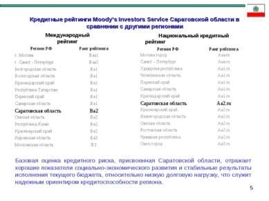 * Кредитные рейтинги Moody's Investors Service Саратовской области в сравнени...