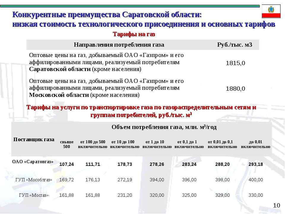 * Конкурентные преимущества Саратовской области: низкая стоимость технологиче...