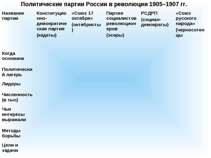 Политические партии России в революции 1905–1907 гг. Название партии Конститу...