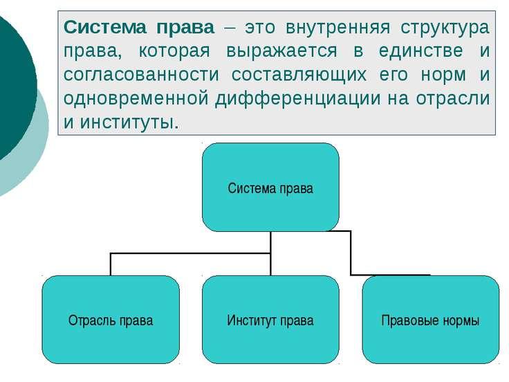 Система права – это внутренняя структура права, которая выражается в единстве...