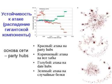 Устойчивость к атаке (распадение гигантской компоненты) основа сети – party h...
