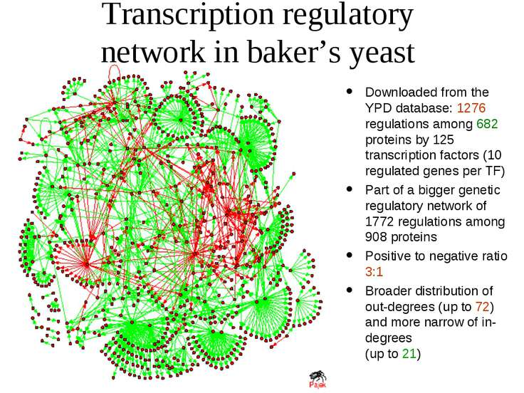 Transcription regulatory network in baker's yeast Downloaded from the YPD dat...