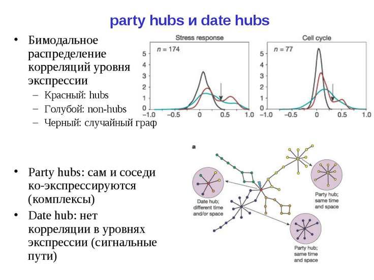 party hubs и date hubs Бимодальное распределение корреляций уровня экспрессии...