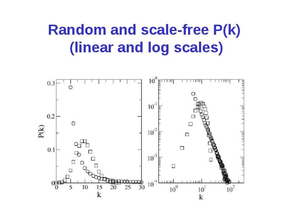 Random and scale-free P(k) (linear and log scales)