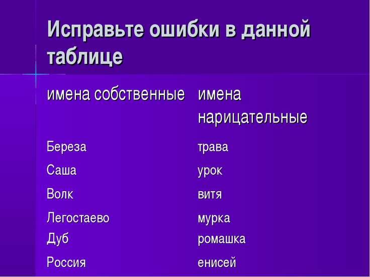 Исправьте ошибки в данной таблице имена собственные имена нарицательные Берез...