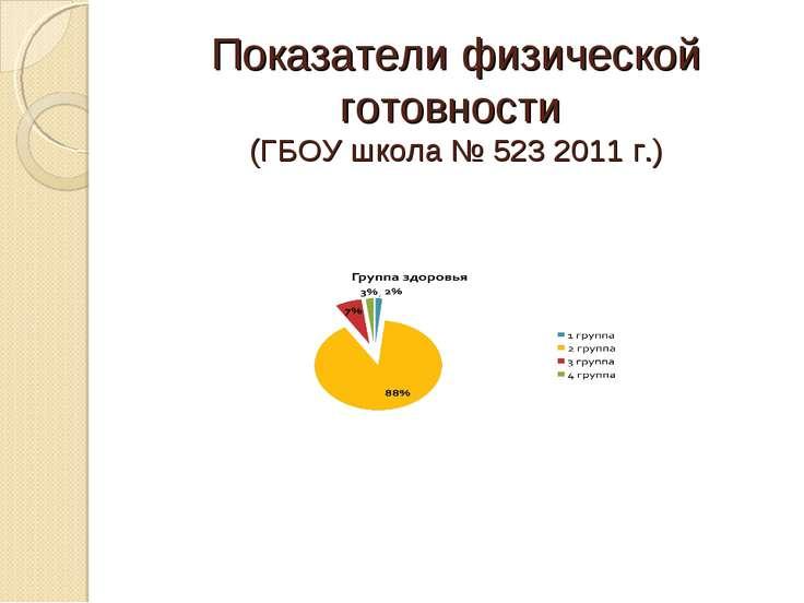 Показатели физической готовности (ГБОУ школа № 523 2011 г.)