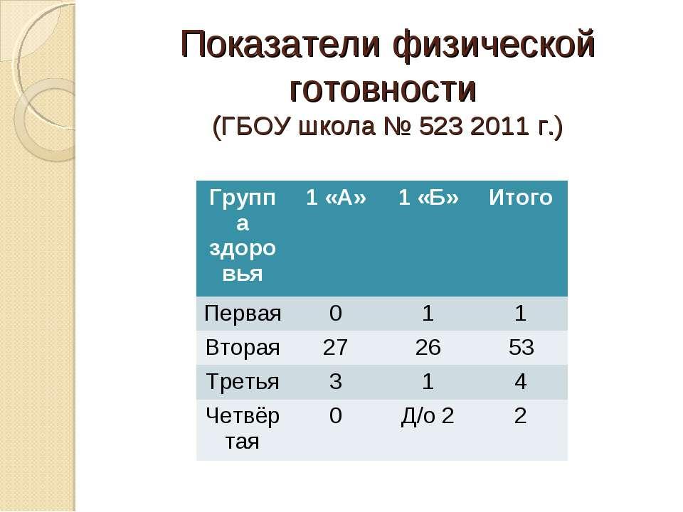 Показатели физической готовности (ГБОУ школа № 523 2011 г.) Группа здоровья 1...