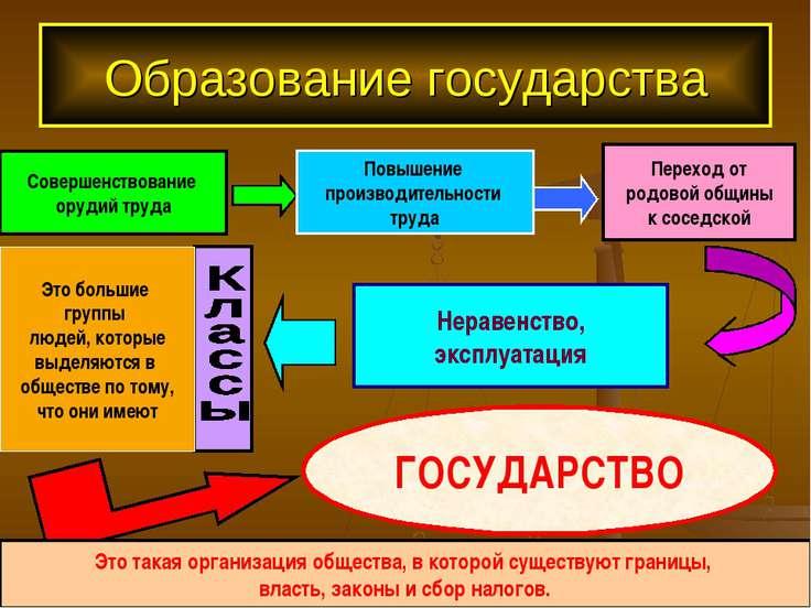 Образование государства Совершенствование орудий труда Повышение производител...