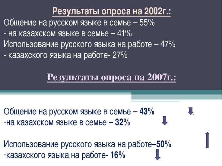 Результаты опроса на 2002г.: Общение на русском языке в семье – 55% - на каза...