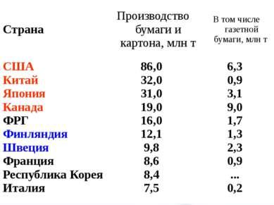 Страна Производство бумаги и картона,млнт В том числе газетной бумаги,млнт СШ...