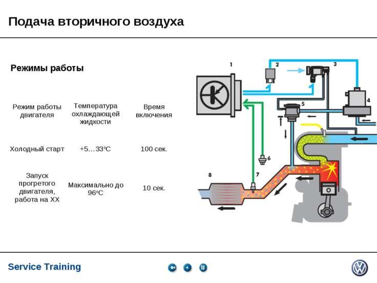 Service Training, VK-21, 05.2005 Подача вторичного воздуха Режимы работы Режи...