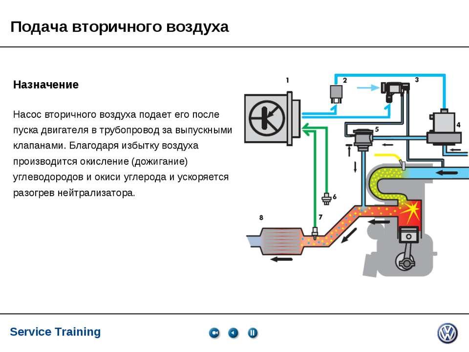 Service Training, VK-21, 05.2005 Подача вторичного воздуха Назначение Насос в...