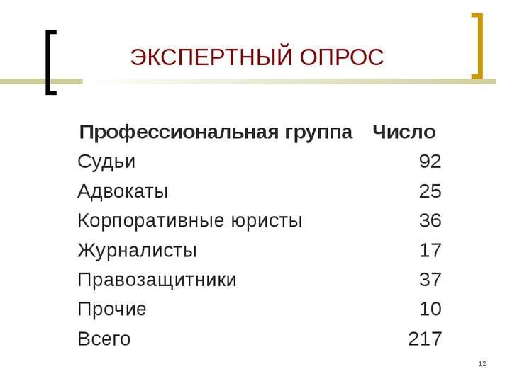 * ЭКСПЕРТНЫЙ ОПРОС Профессиональная группа Число Судьи 92 Адвокаты 25 Корпора...