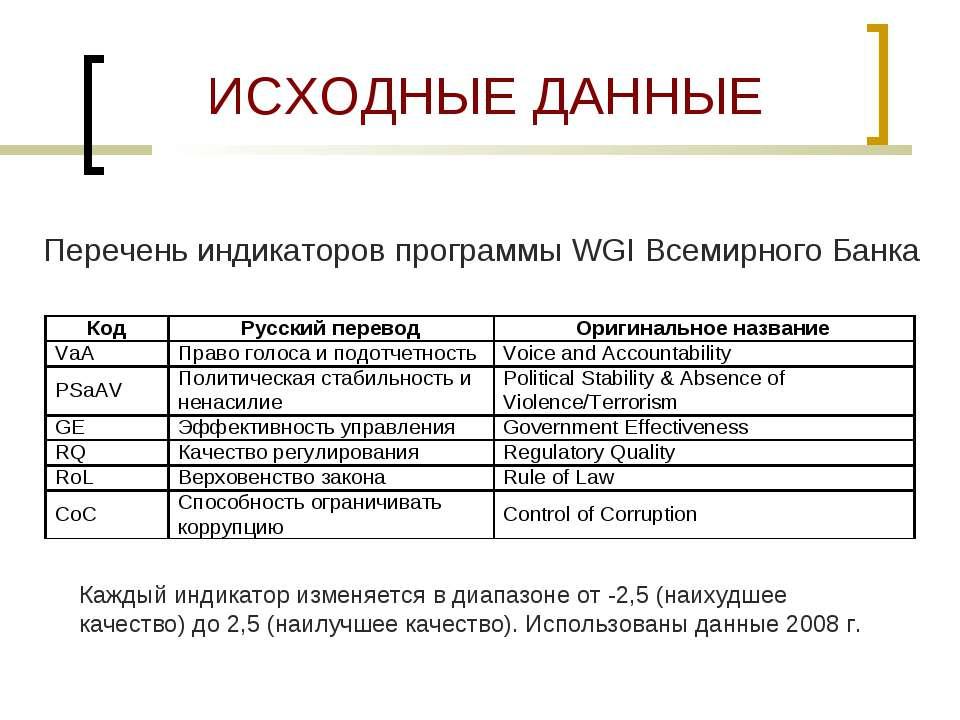 ИСХОДНЫЕ ДАННЫЕ Перечень индикаторов программы WGI Всемирного Банка Каждый ин...