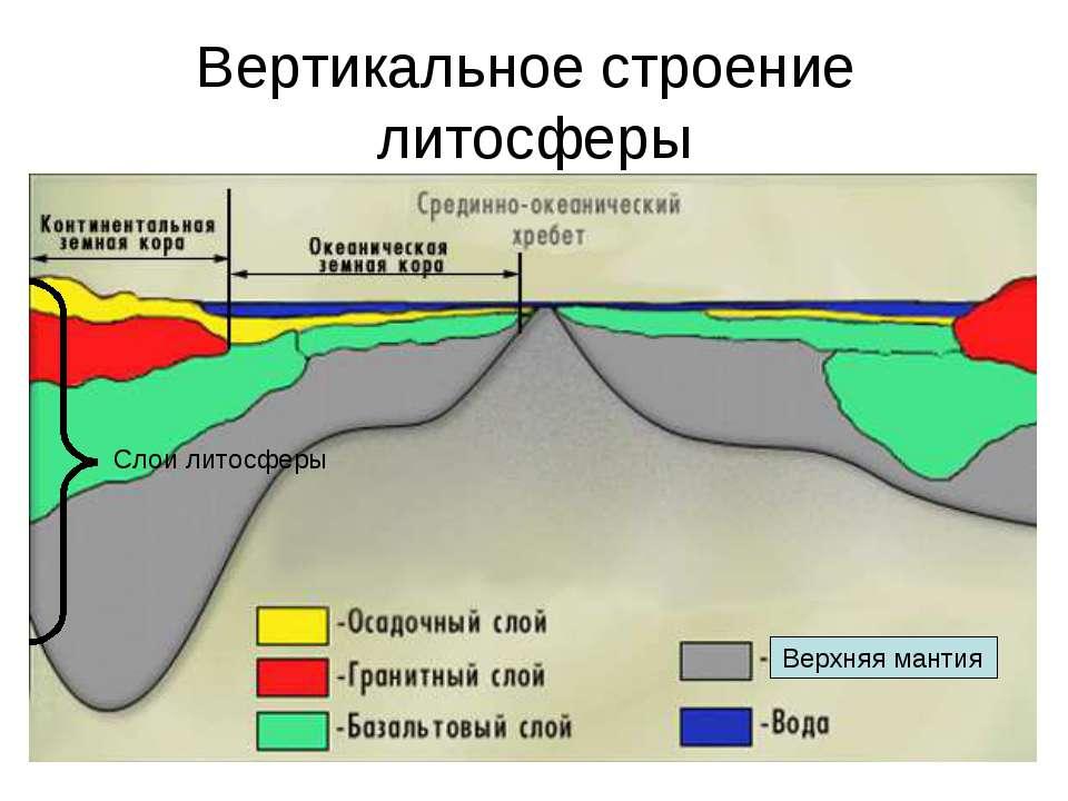 Вертикальное строение литосферы Слои литосферы Верхняя мантия