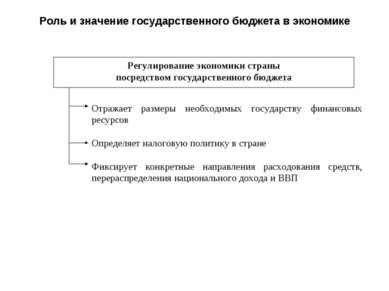 Роль и значение государственного бюджета в экономике Регулирование экономики ...