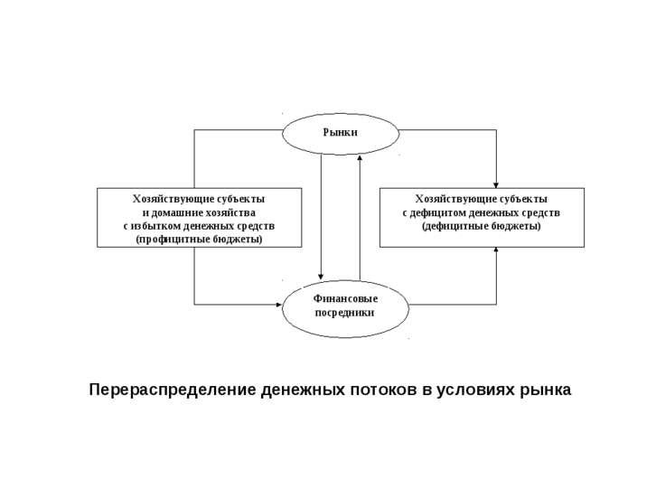 Перераспределение денежных потоков в условиях рынка
