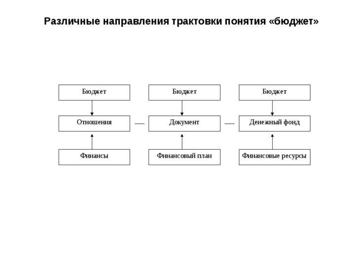 Различные направления трактовки понятия «бюджет»