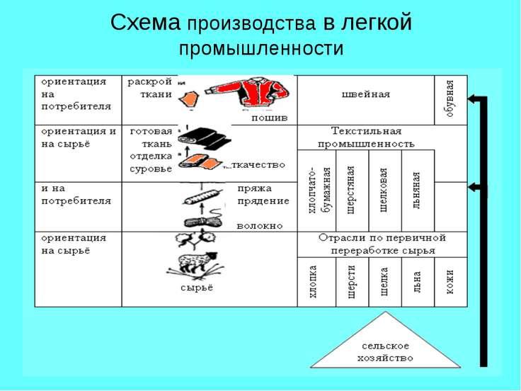 Схема производства в легкой промышленности
