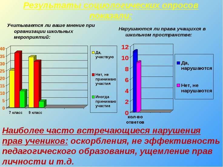 Результаты социологических опросов показали: Нарушаются ли права учащихся в ш...