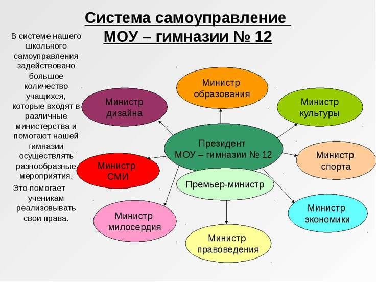 Система самоуправление МОУ – гимназии № 12 В системе нашего школьного самоупр...