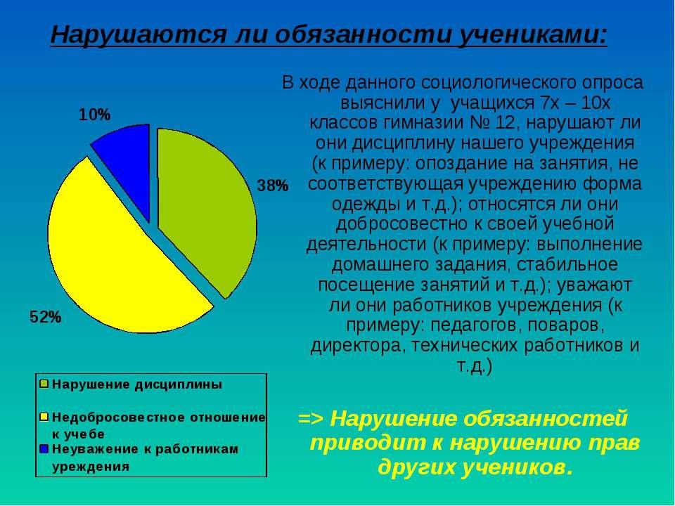 Нарушаются ли обязанности учениками: В ходе данного социологического опроса в...