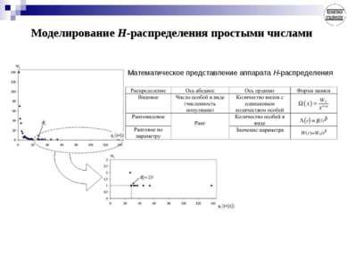 Моделирование Н-распределения простыми числами Математическое представление а...